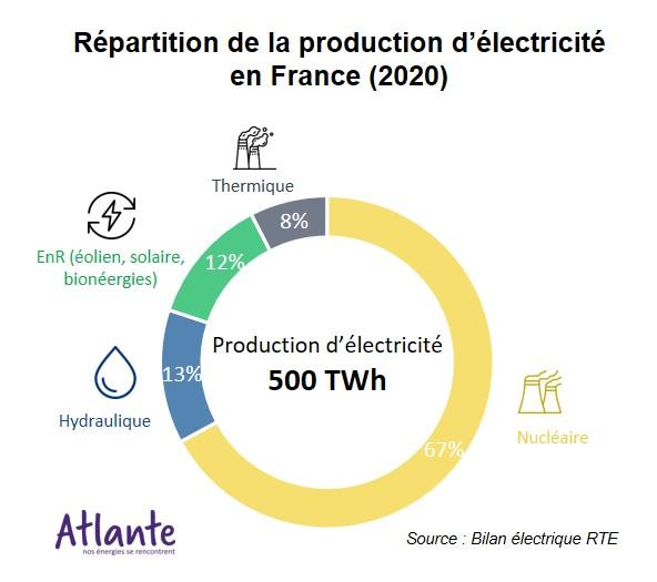 répartition de la production d'électricité en france enr thermique nucléaire bilan électrique rte