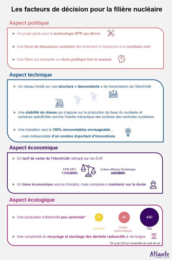 facteurs de décision filière nucléaire politique technique économique écologique carboné tarif de vente stabilité réseau epr