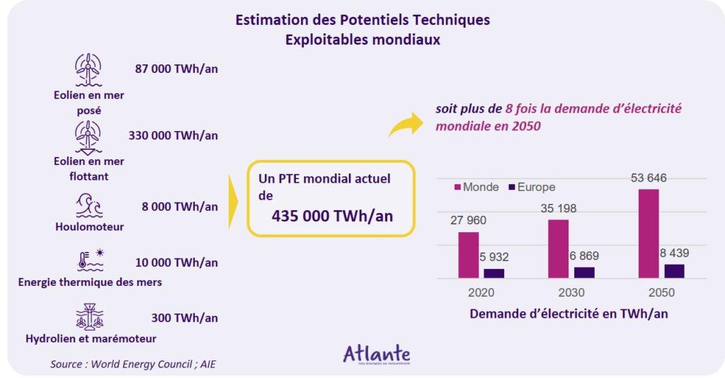 énergies marines renouvelables potentiel technique exploitable éolien marin posé flottant houlomoteur hydrolien marémoteur PTE