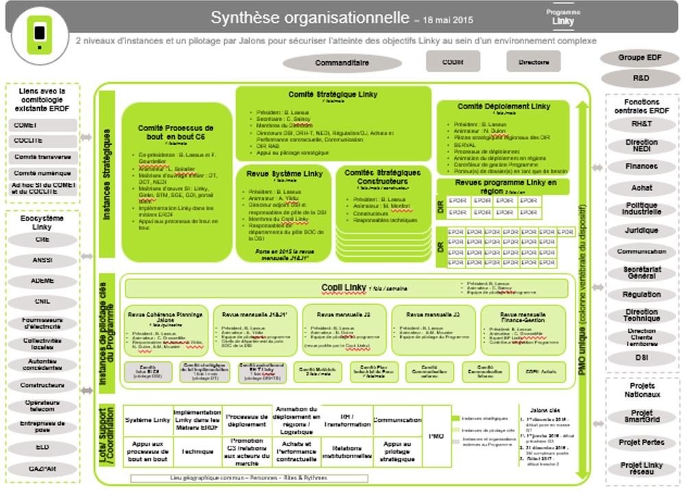 Synthèse organisationnelle<br><i>A3 communicant de l'organisation d'un programme</i>