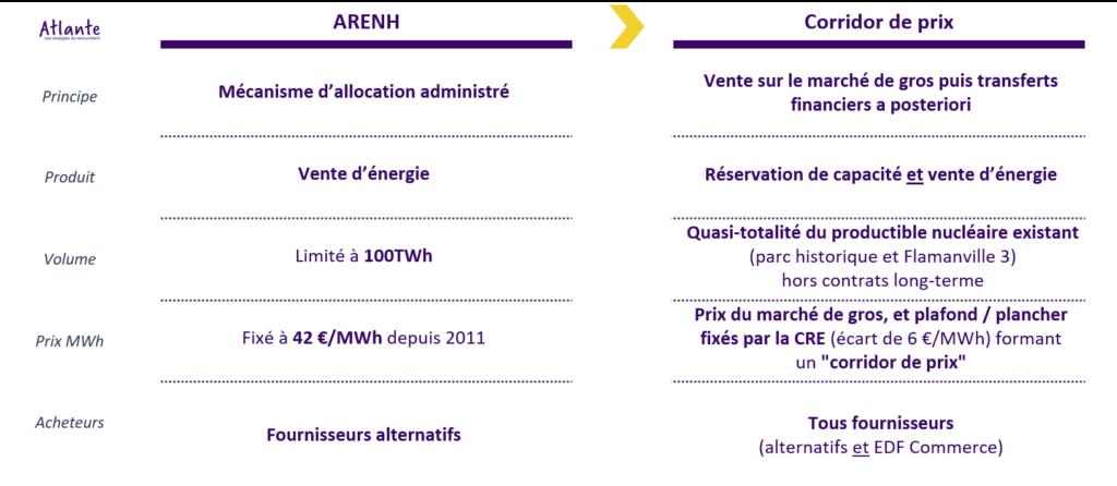ARENH 2025 - 2