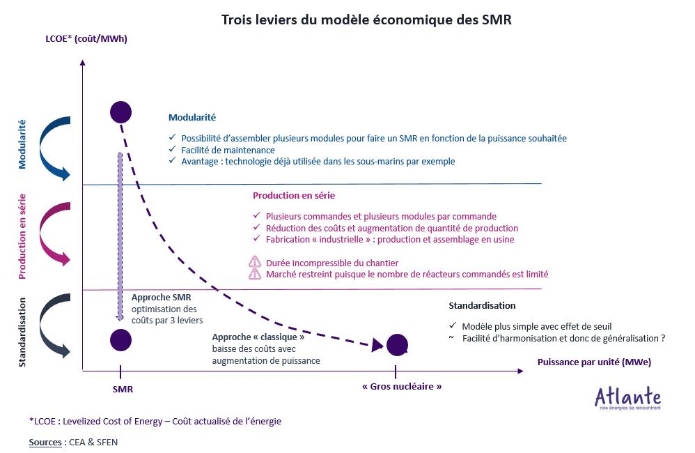 trois leviers du modèle économique des SMR : modularité, production en série, standardisation petit nucléaire modulaire