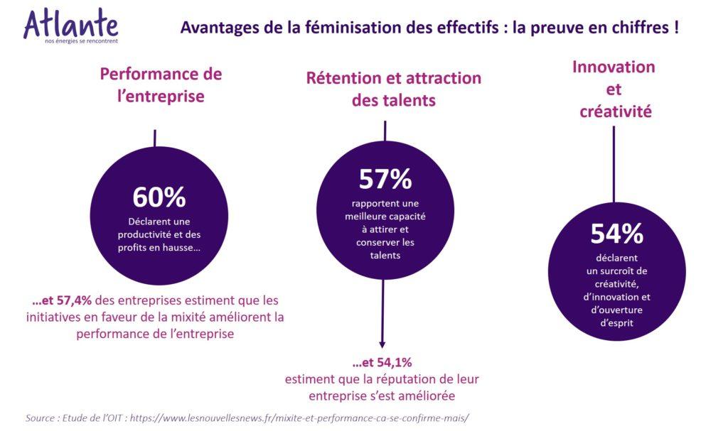 Avantages de la féminisation des effectifs: la preuve en chiffres Performance de  l'entreprise Rétention et attraction des talents Innovation et créativité