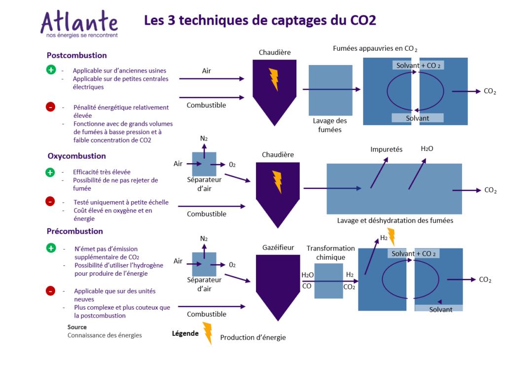 Infographie techniques captage CO2 Postcombustion Oxycombustion Préombustion
