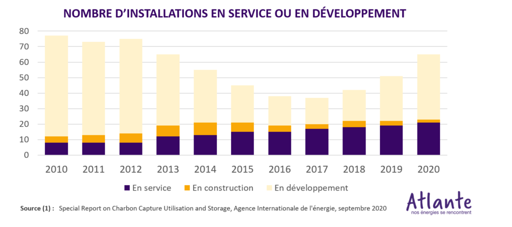 Capture et Stockage du CO2 (CCS) nombre d'installations en service en développement en construction