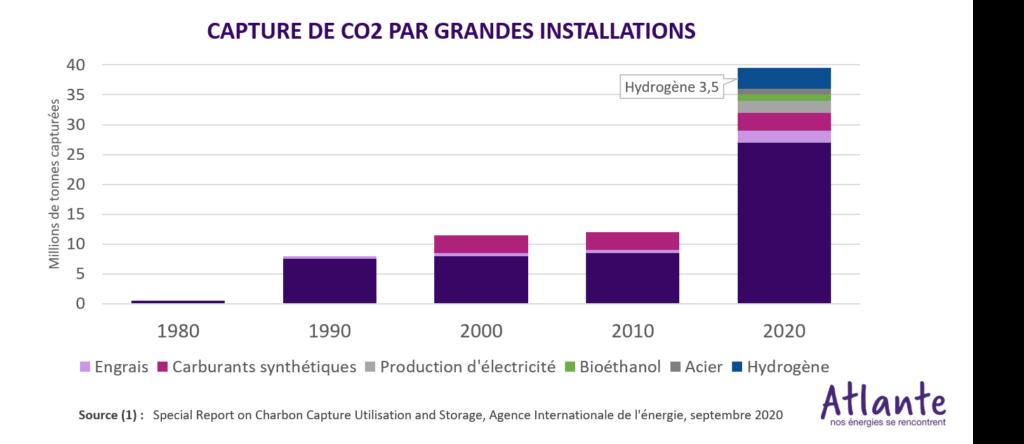 Capture de CO2 par grandes installation depuis 1980 Engrais Carburants synthétiques Production d'électricité Bioéthanol Acier Hydrogène